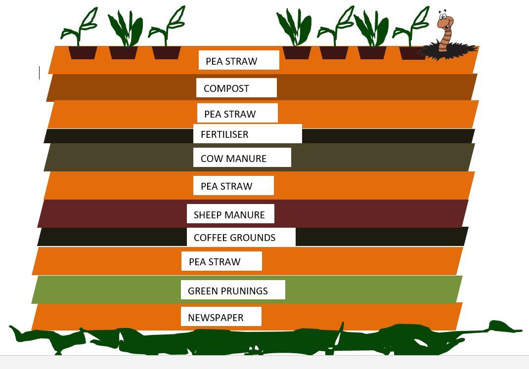 My Green Garden :: No Dig Gardens